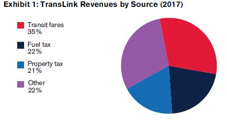 Translink revenues